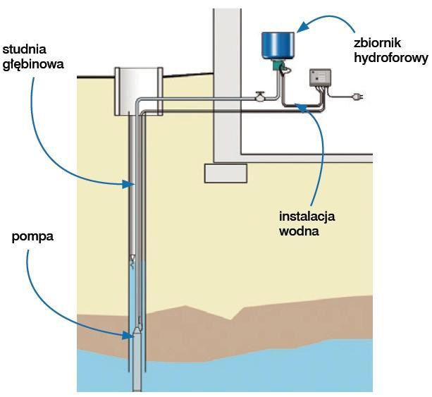 Budowa studni głębinowej krok po kroku